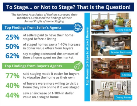 Want To Sell Your House Faster? Don't Forget to Stage!!!