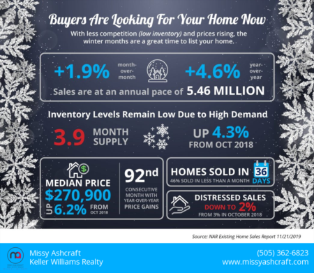 Winter Buyers Are Looking For Your Home