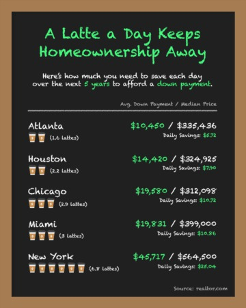A Latte a Day Keeps Home Ownership Away!