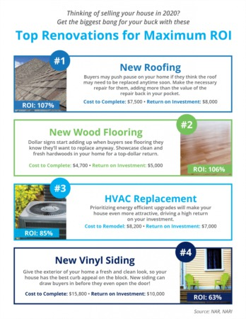 Top Renovations for Maximum ROI