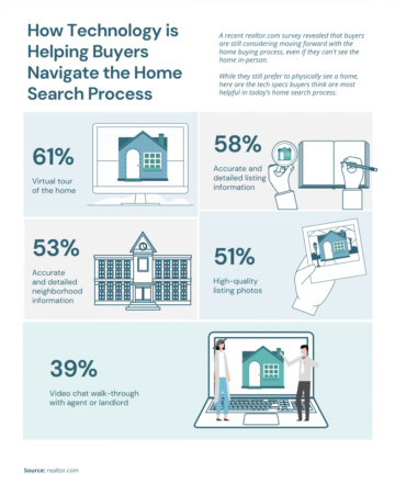 How Technology is Helping Buyers Navigate the Home Search