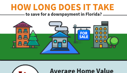 How Long does it take to save for a downpayment for a home in Florida?