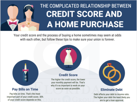 Relationship between Credit Score and the Home Purchase