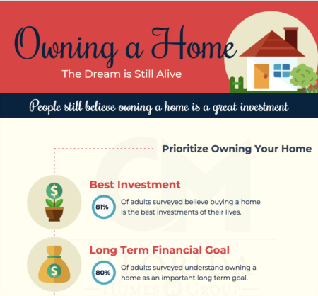 Why is it Better Owning a Home than Renting