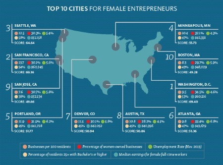 Here's Why DC is Good for Women