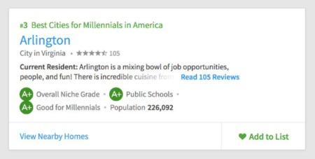 Arlington Top City for Millennials