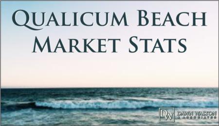 Qualicum Beach Real Estate August 2020 Market Stats