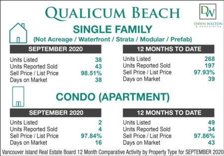 Qualicum Beach Real Estate September 2020 Market Stats