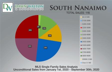 South Nanaimo Real Estate Market Statistics September 2020