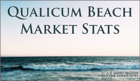 Qualicum Beach Real Estate October 2020 Market Stats
