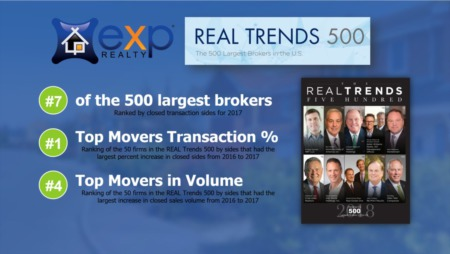 eXp Realty ranks No. 7 in The 2018 REAL Trends 500