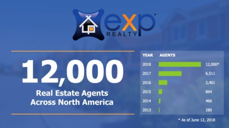 eXp Realty Surpasses 12,000 Real Estate Agents Across North America