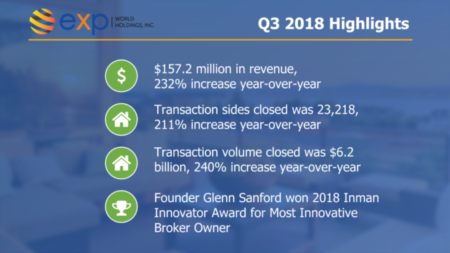 eXp World Holdings Reports Record 3Q18 Results