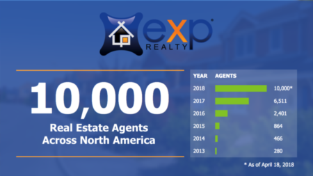 eXp Realty Surpasses 10,000 Real Estate Agents Across North America