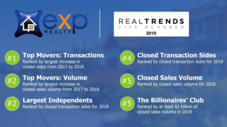 Real Trends Top 500 and Swanepoel Mega 1000 - Top of the Charts!
