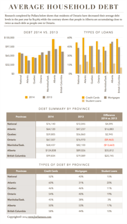 Rapidly Rising Household Debt in Alberta is Concerning