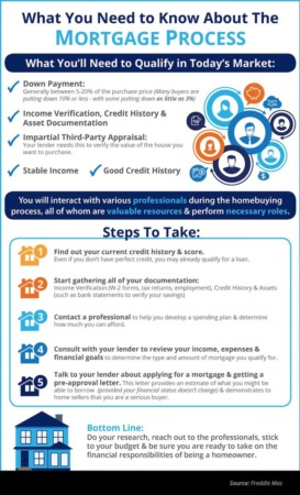 What You Need to Know About Qualifying for a Mortgage