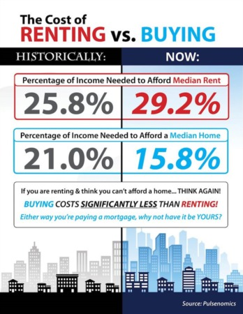 The Cost of Renting vs. Buying in the US