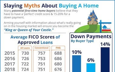Slaying the Largest Home Buying Myths Today