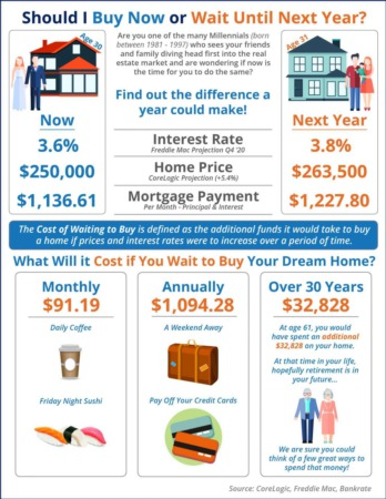 What Is the Cost of Waiting Until 2020 to Buy A Home?