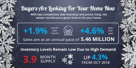 Buyers Are Looking For Your Home