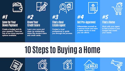 10 Steps to Buying a Home In 2020
