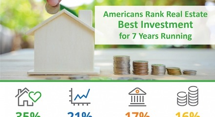 Americans Rank Real Estate Best Investment for 7 Years Running