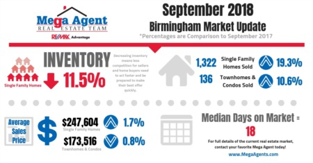 September Shows Continuing Increase in Demand
