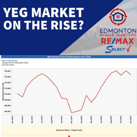 YEG Market On The Rise?