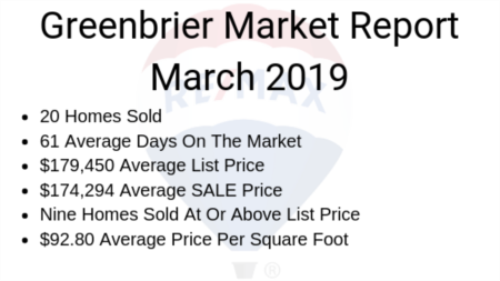 Greenbrier Housing Market Report March 2019