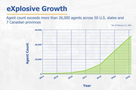 The Growth of eXp Realty Cannot Be Ignored