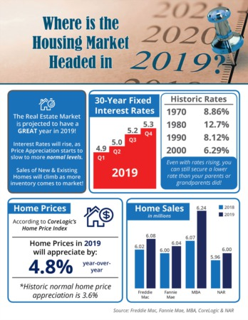 Where is the Housing Market Headed in 2019?