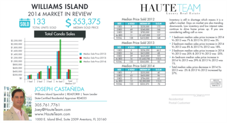 Williams Island 2014 Real Estate Market In Review