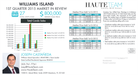 Williams Island 1st Quarter 2015 Real Estate Market In Review
