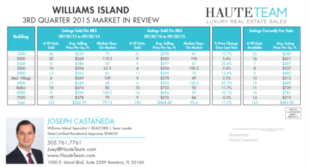 Williams Island 3rd Quarter 2015 Real Estate Market Review