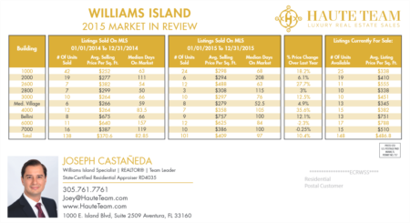 Williams Island Real Estate Market Review For 2015