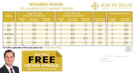 Williams Island Real Estate Market Report For 1st Quarter 2017