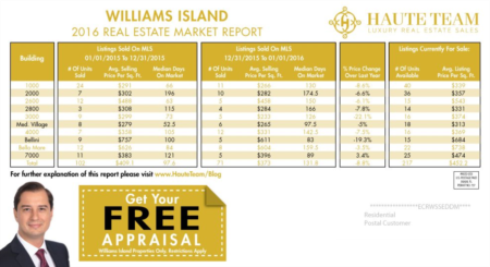 Williams Island Real Estate Market Report 2016