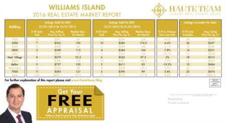 Williams Island Real Estate Market Report 2016