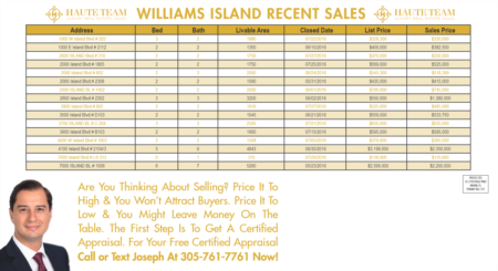 Williams Island Recent Sales May 1 To August 1 Of 2016