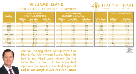 Williams Island Real Estate Market Review 3rd Quarter 2016