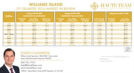 Williams Island Real Estate Market Review 2nd Quarter 2016