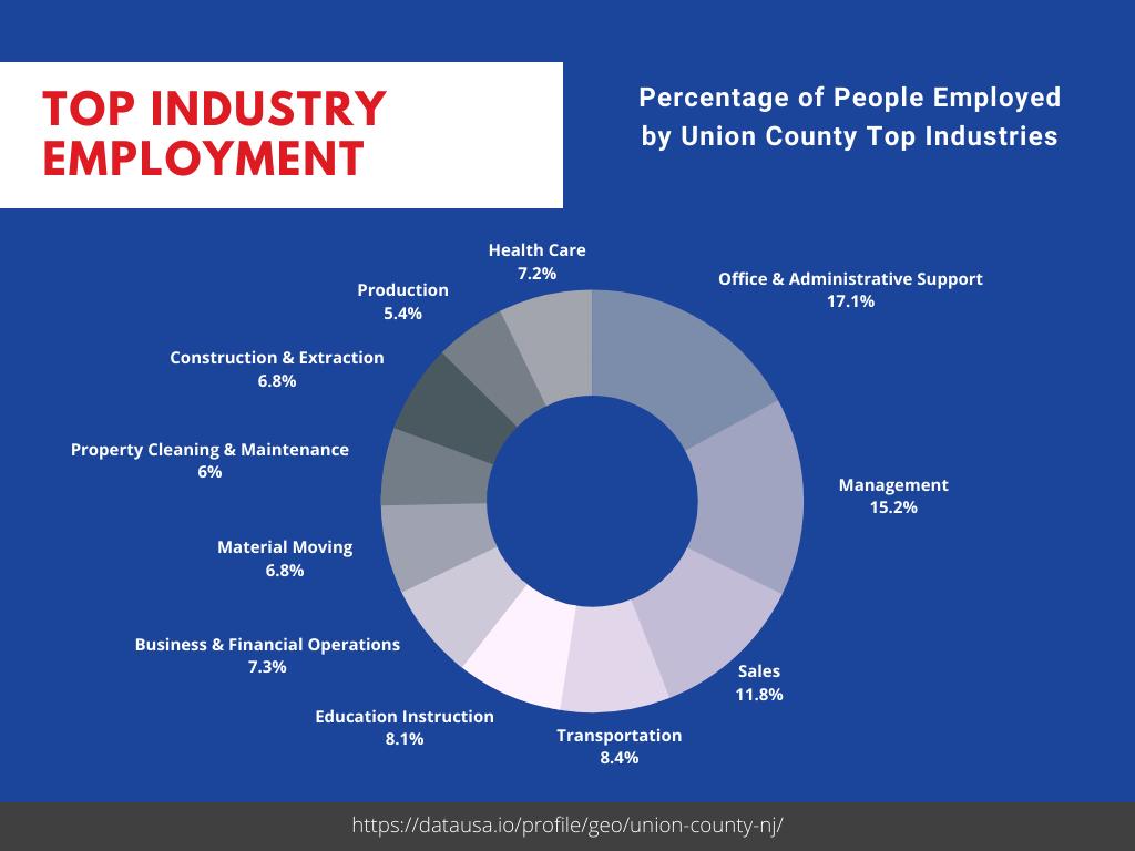 Elizabeth, NJ Largest Employers