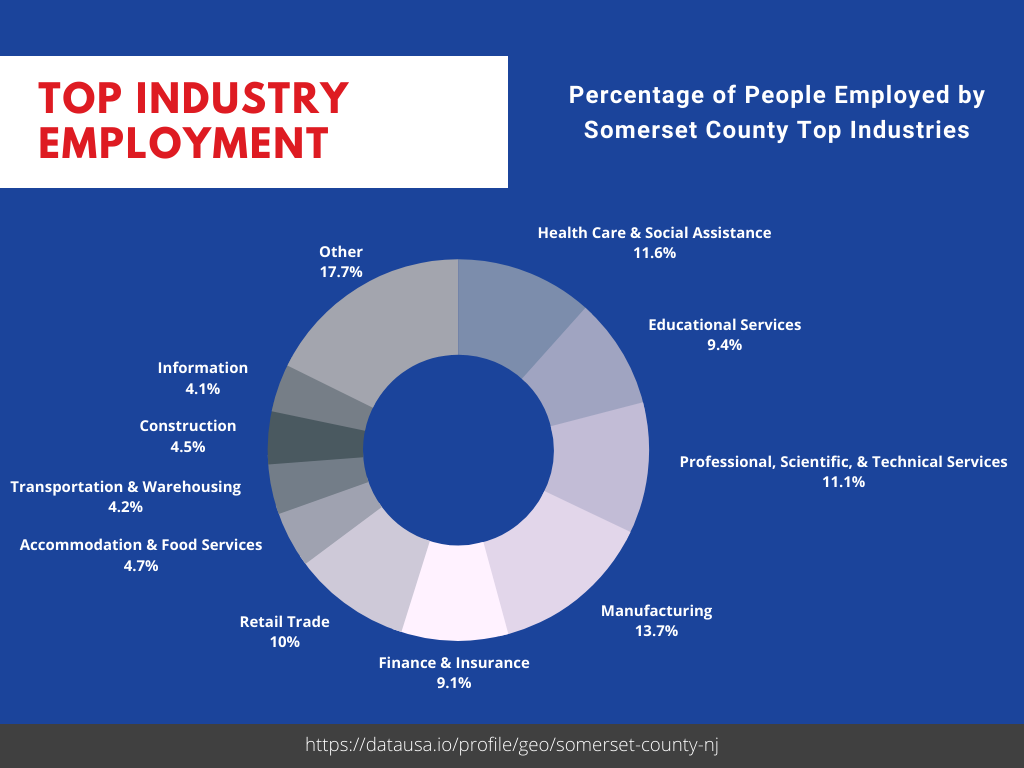 Top Industries in Franklin