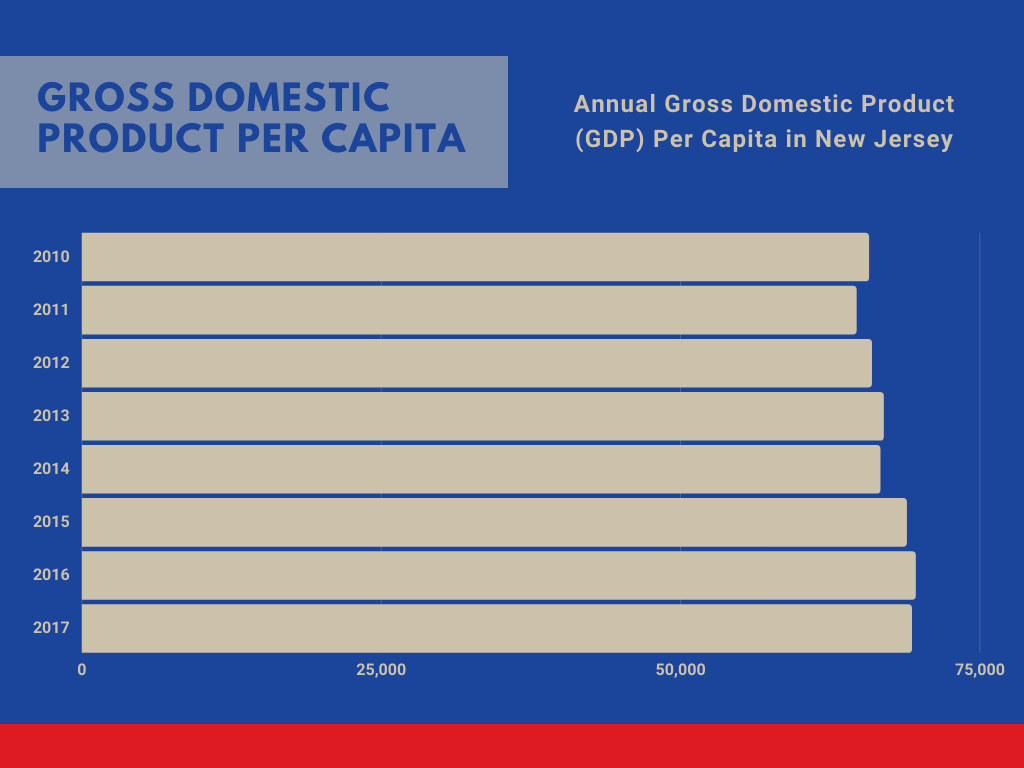 GDP in New Jersey