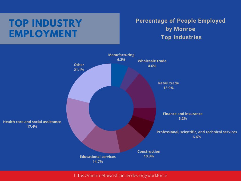 Top Industries in Monroe