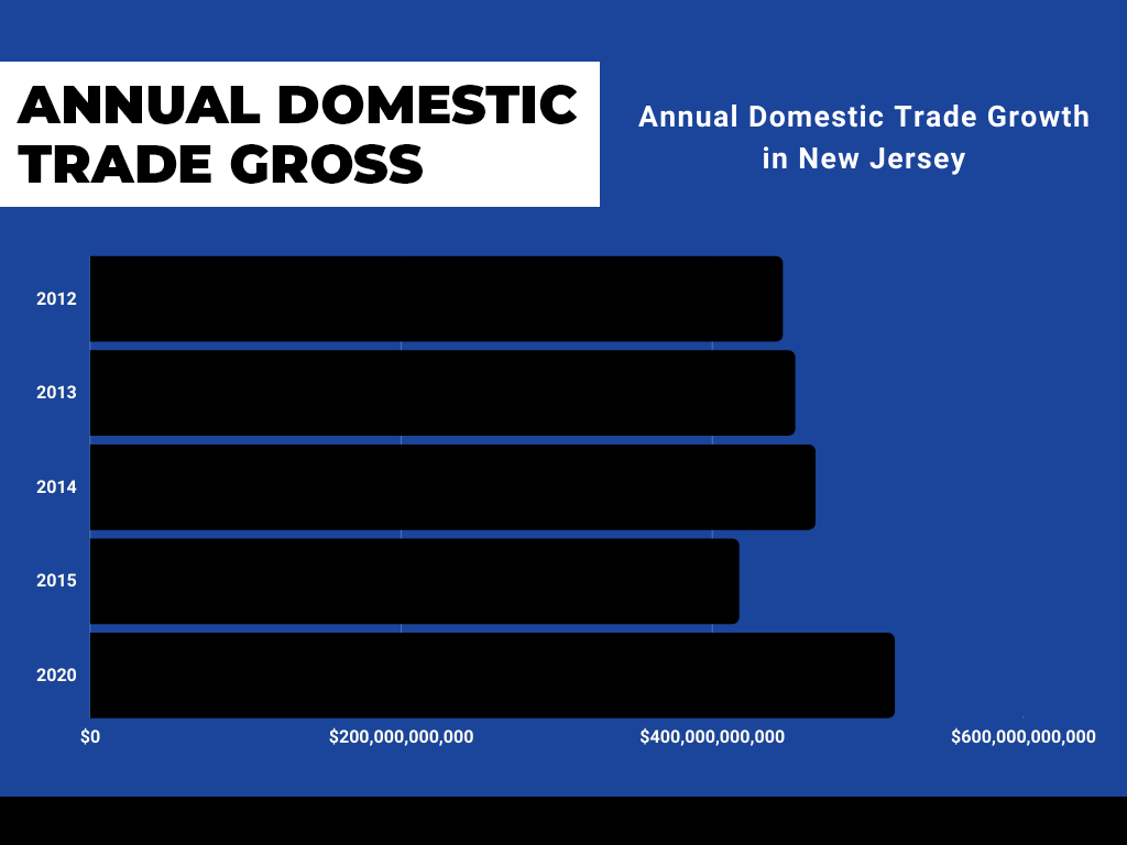 New Jersey Domestic Gross