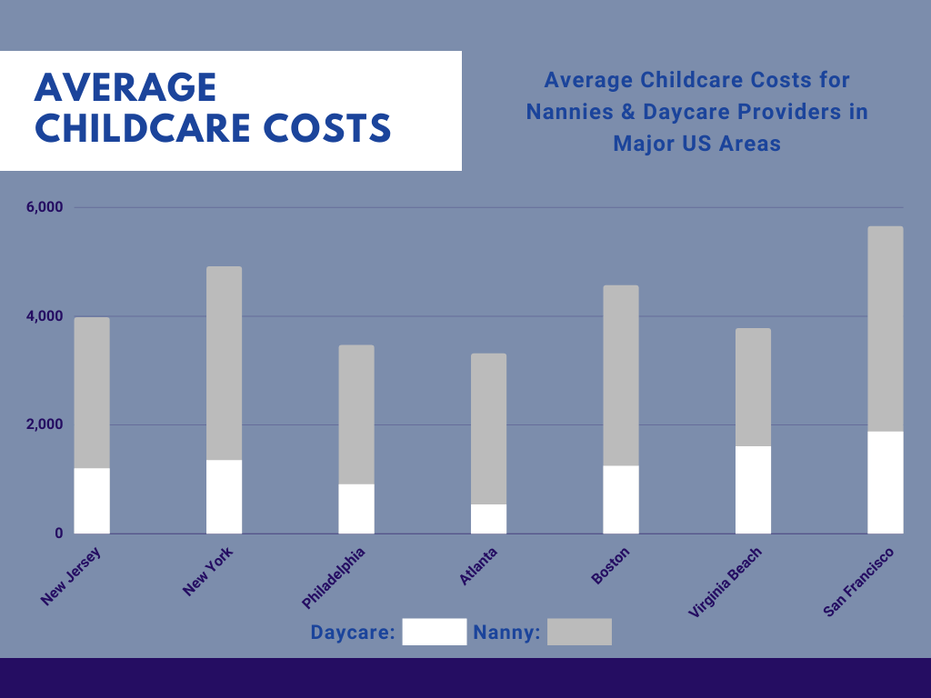 Childcare Costs in New Jersey
