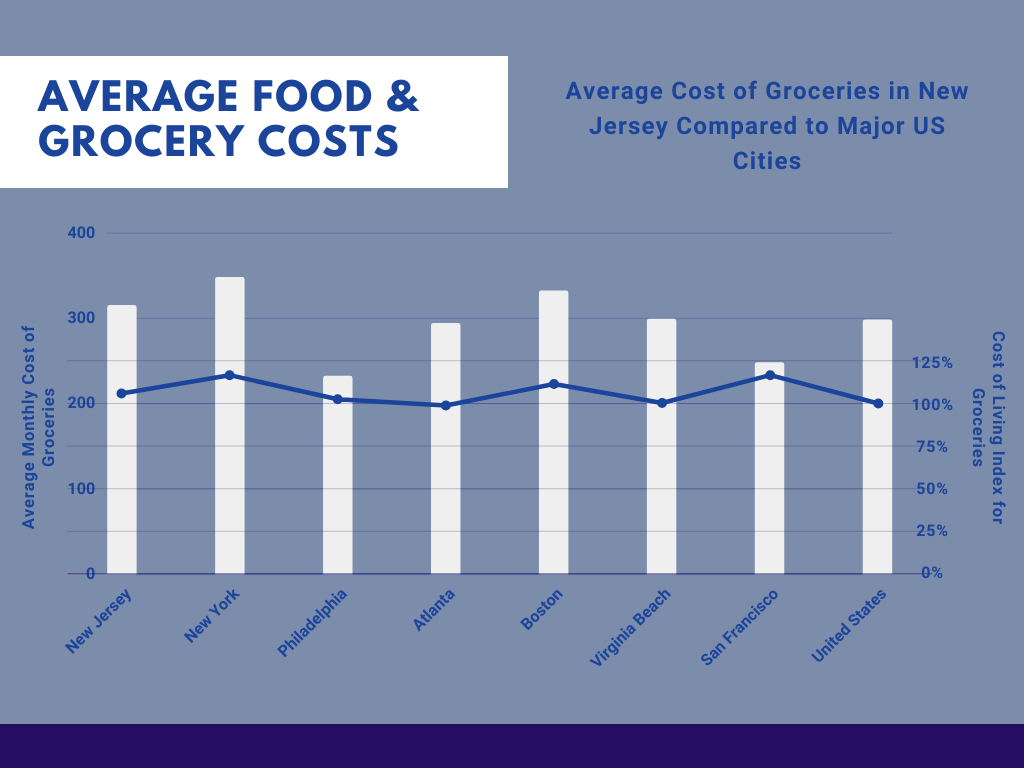 Food Costs in New Jersey