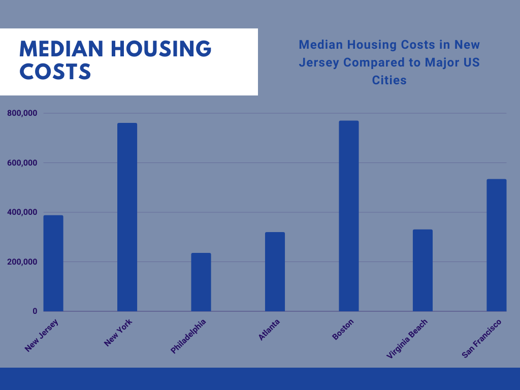 Housing Costs in New Jersey